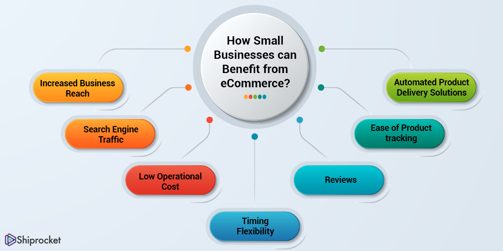 ecommerce benefits