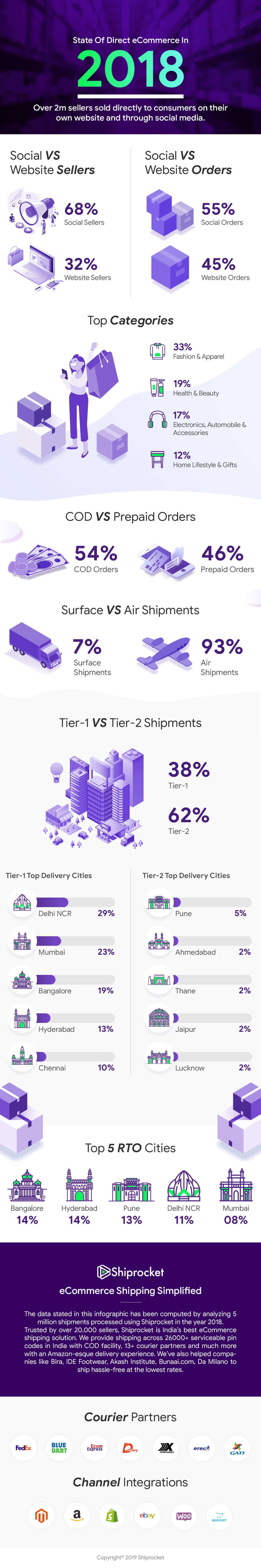 State of eCommerce Shipping in India 2018