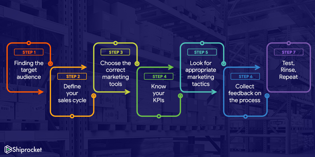 7 steps to formulate right marketing strategy