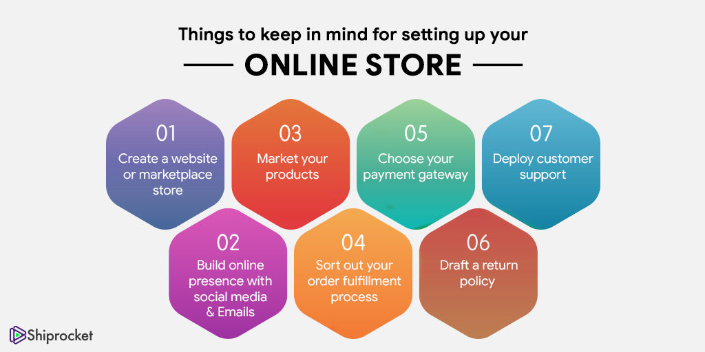 Things to keep in mind when you grow your offline store online