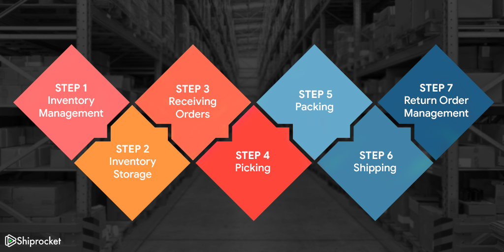 Steps followed for order fulfillment process
