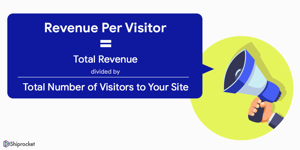 Revenue per visitor formula