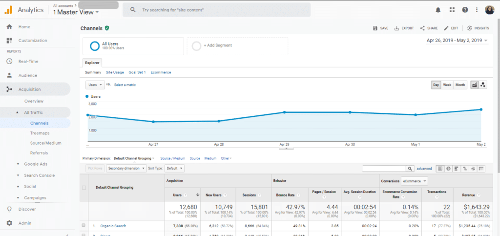 Google analytics for tracking eCommerce website progress