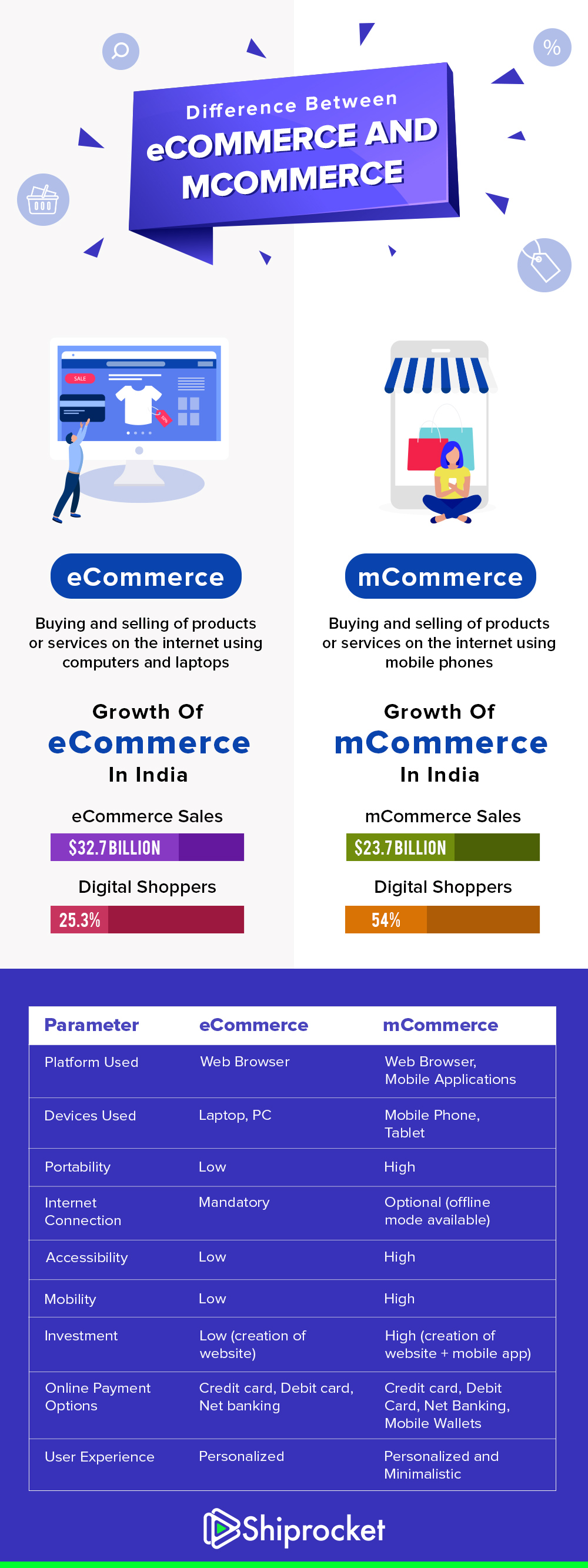 Major differences between eCommerce and mCommerce