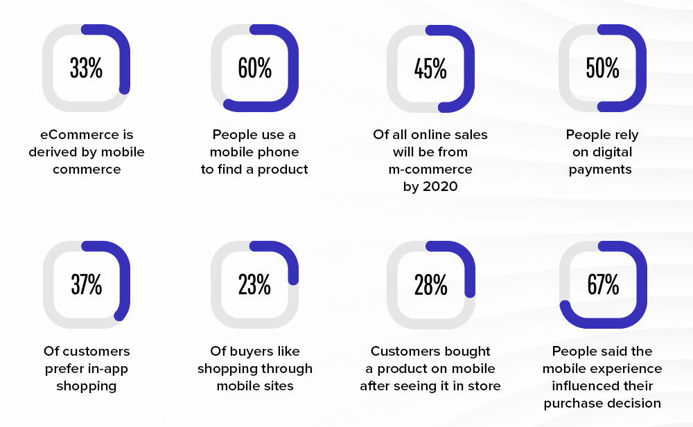 facts that state how mCommerce is growing