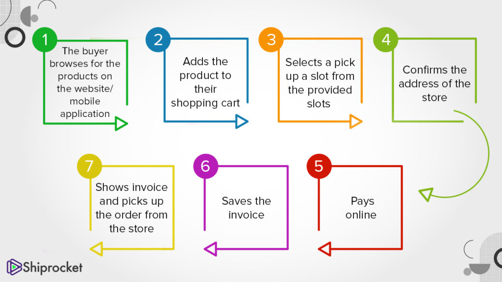 The process of buy online pickup in store