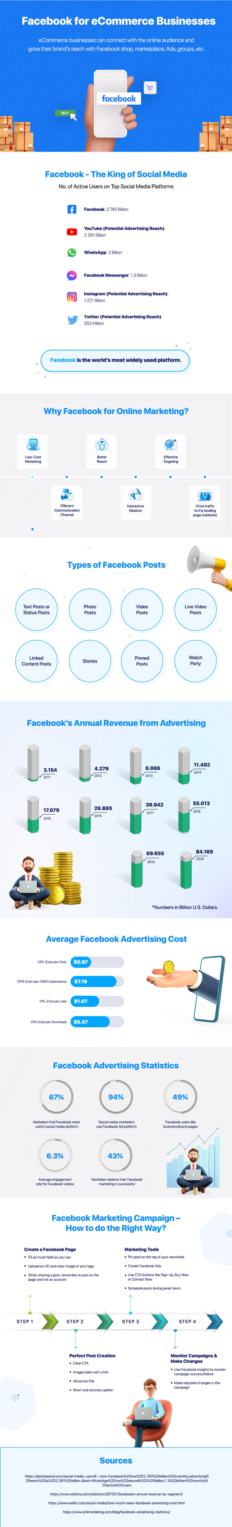 Facebook for eCommerce Business